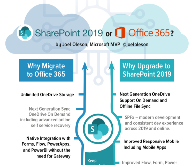 Upgrade to SharePoint 2019 or Migrate to Office 365