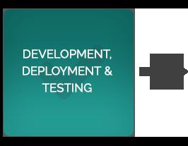 deployment-GapZap-process